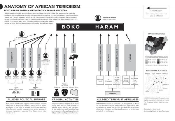 Top-Notch Visualization of Boko Haram Funding Structure